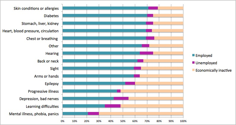 Comparison chart showing the employment rates of people with different disabilities