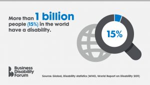 Statistic: More than 1 billion people (15%) in the world have a disability.