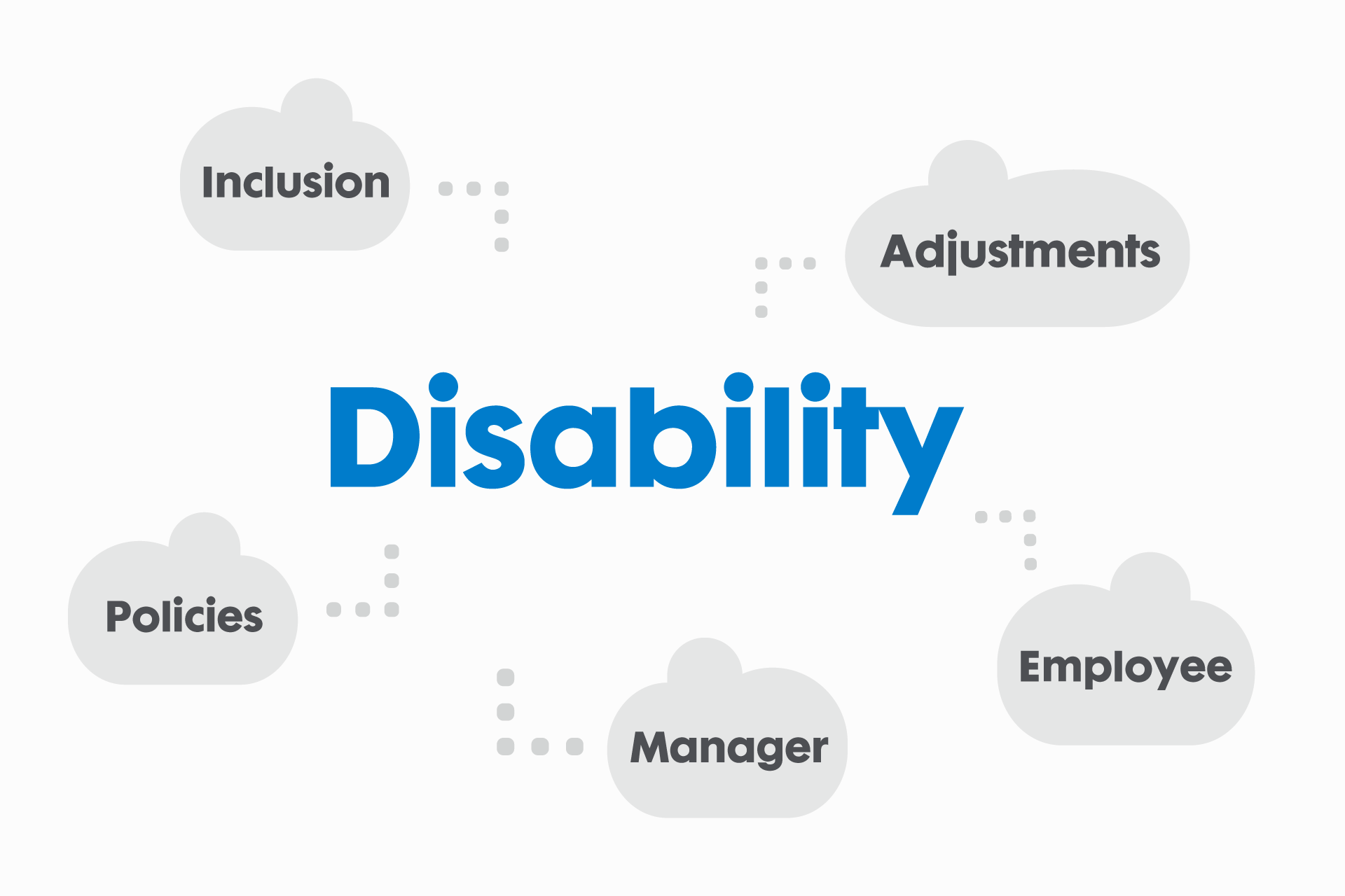 Where to start with disability roadmap