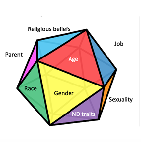 Shape with the words job, sexuality, ND traits, religious beliefs, age, gender, parent, race