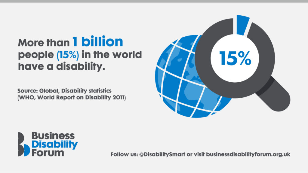 More than 1 billion people (15%) in the world have a disability